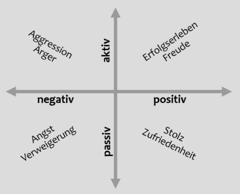 aktiv-passiv-neg-pos
